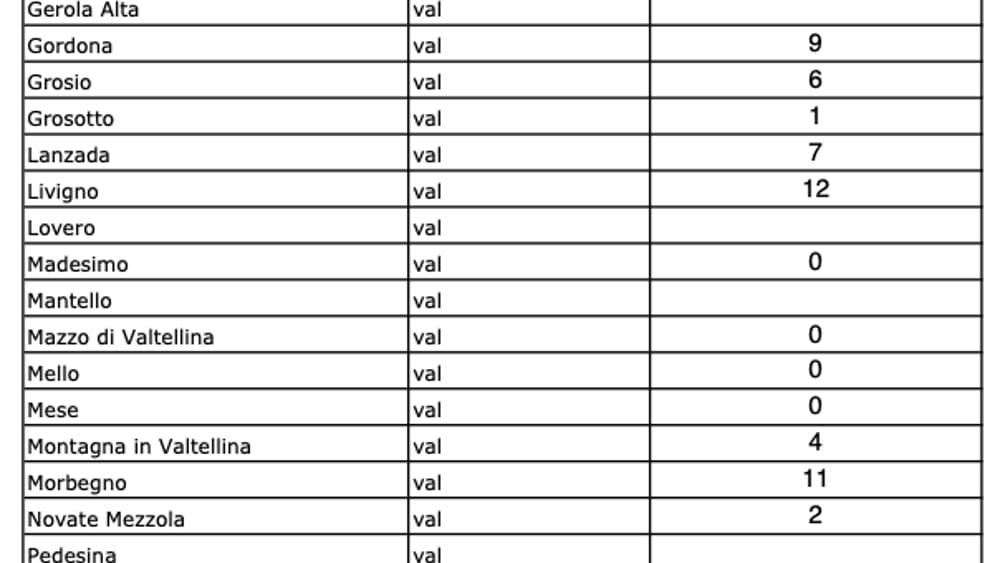 dati contagi ats coronavirus 24 marzo 2020-2